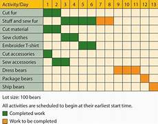 Business Activities Chart Reading Graphical Tools Gantt And Pert Charts