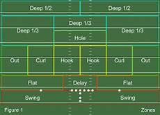 Football Defensive Chart Quot Canadian Football Quot Defensive Schemes Google Search