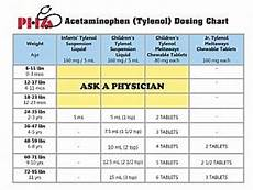 Dosage Chart For Infant Reliever Dosage Charts Pediatric Healthcare Associates