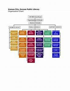 Public Library Organizational Chart 1000 Images About Library Org Charts On Pinterest