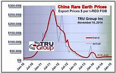 Neodymium Price Chart Rare Earth Metal Prices Forecast Trend Rare Earth