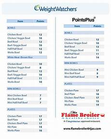 Points List Pin On Recipes Weight Watchers