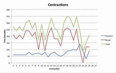 Contraction Timing Chart K 252 Hlhaus Motor K 252 Hlschrank Labor Contractions Chart