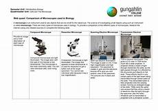 Types Of Microscopes Comparison Chart Comparison Of Microscopes Answers