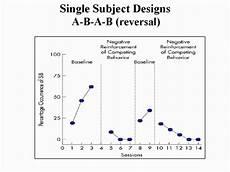 Single Subject Design Aba Single Subject Designs