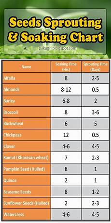 Soak And Sprout Chart Garden And Farms Seeds Sprouting And Soaking Chart