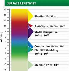 Esd Resistance Chart Is Pla Filament Conductive 3d Printing Stack Exchange
