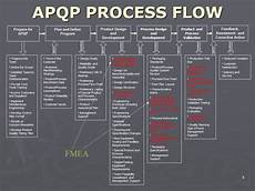 Tampon Flow Chart Apqp Process Flow Youtube