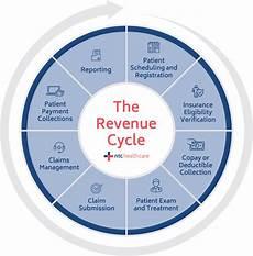 Revenue Cycle Management Flow Chart Pdf What Is Revenue Cycle Management Everything You Need To