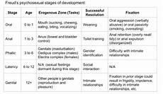 Freud Psychosexual Stages Chart Psych Soc 3 At Cornell University Studyblue