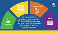 What Are Stem Degrees Government Efforts Towards Improving Stem And Cte
