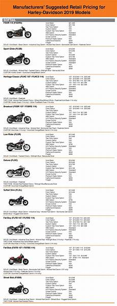 Manufacturers Suggested Retail Pricing For Harley