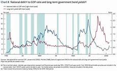 Us Debt Burden Chart Paul Krugman Trolls Deficit Hawks With One Amazing Chart