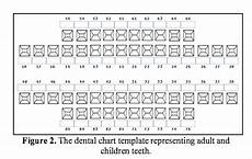 Dental Charting Systems Figure 1 From Interactive Dental Charting Towards An