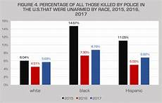 Race Killed By Police 2016 Chart Police Killing Of Blacks Data For 2015 2016 2017 And