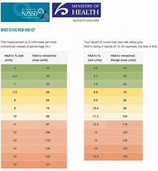 Blood Sugar Chart App 25 Printable Blood Sugar Charts Normal High Low ᐅ