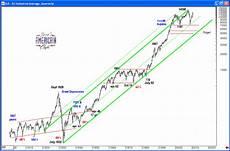 Dow Jones Long Term Chart Jesse S Caf 233 Am 233 Ricain Long Term Dow Industrial Average Chart