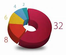 Make 3d Pie Chart Create A 3d Pie Chart Using Adobe Illustrator Digital Tap