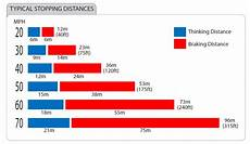 Safe Stopping Distance Chart Driving Tips Lll Driving School