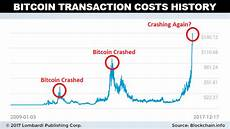 Bitcoin Crash Chart Rising Btc Transaction Costs Could Lead To A Bitcoin Crash