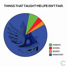Anilive Chart Things That Taught Me Life Isn T Fair Scoopnest Com