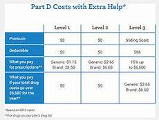 Subsidy Chart 2017 Medicare Extra Help Low Income Subsidy Lis Liberty