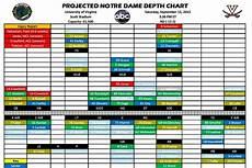 Projected Notre Dame Football Depth Chart Vs Virginia