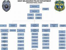 Police Chart Video West Melbourne Police Department Produces Mini