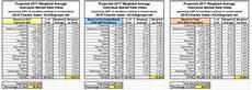 Va Knee Rating Chart Va Disability Compensation Tables 2017 Brokeasshome Com