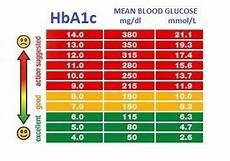 Blood Sugar Chart App Pin On Diabetic Monitoring