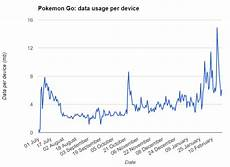 Pokemon Go Popularity Chart 2017 Pok 233 Mon Go Active Users A Data Analysis Updated For 2017
