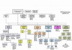 It Services Org Chart Organization Chart Information Technologies The