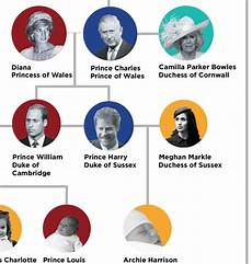 English Royalty Chart Royal Family Tree This Chart Explains It All Reader S