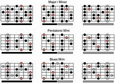Acoustic Guitar Scale Chart Created A Scale Chart To Help Improve My Memorization Of