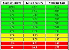 12v Agm Battery Voltage Chart Rv Pre Trip Checklist Rveethereyet Com