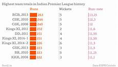 Point Chart Of Ipl 2018 These 14 Charts Show The Highs And Lows Of The Eight