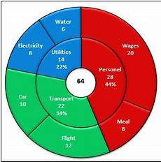 Double Donut Chart Excel Plusx Excel Add In Alternatives And Similar Software