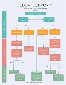 Flow Chart Creator Software Free Flowchart Maker Flow Chart Creator Visme
