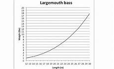 Northern Weight Chart Pike Length To Weight Conversion Chart In Fisherman