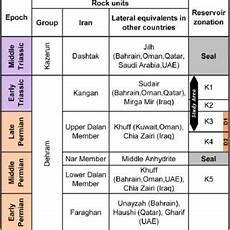 D2 Chart Predictions Free Pdf Paleoenvironmental Diagenetic And Eustatic