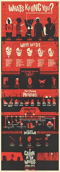 Horror Movie Body Count Chart Fifteen Amazing Horror Movie Infographics Popcorn Horror