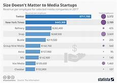 Does Size Matter Chart Chart Size Doesn T Matter To Media Startups Statista