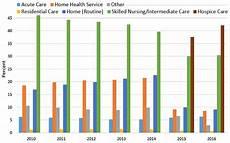 Day Chart 2018 Severe Sepsis 30 Day Mortality Oshpd