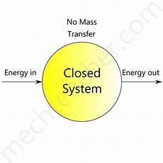 Closed System Thermodynamic System And Its Types 171 Mechteacher Com