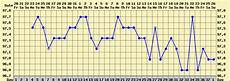 The Bump Ovulation Chart How To Chart Basal Body Temperature Life With Gremlins