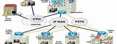 Voice Over Ip Protocol Voice Over Internet Protocol Voice Over Ip Voip And Ip
