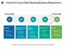 Current Vs Future State Showing Business Requirement