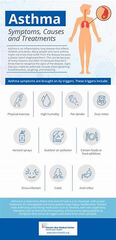 Asthma Signs And Symptoms Asthma Symptoms Causes And Treatments