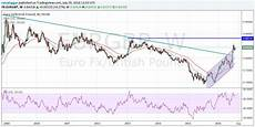 Eur Gbp Chart Euro To Pound Sterling Exchange Rate Continues To Trade In