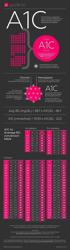 A1c And Glucose Chart A1c What Is It And What Do The Numbers Mean Diabetes Daily
